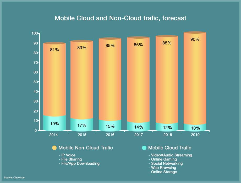 Mobile cloud & mobile non-cloud trafic in 2018
